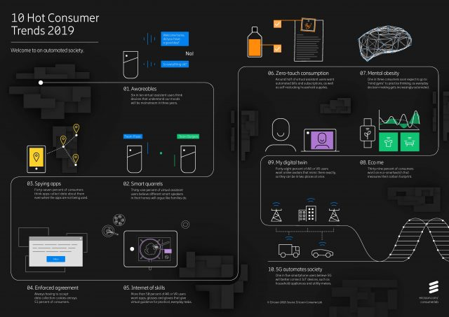 Ericsson's 10 Hot Consumer Trends Report 2019